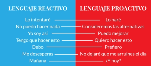 Reactivo vs proactivo-01